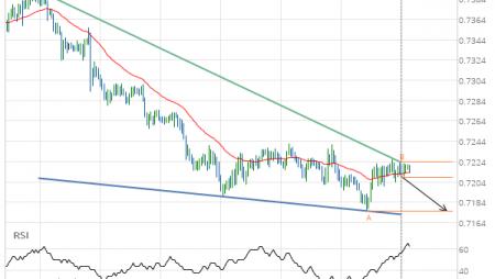 AUD/USD Target Level: 0.7176