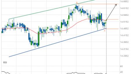 XAG/USD Target Level: 14.6440