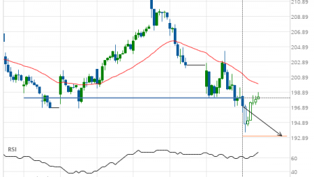 3m Co. Target Level: 193.13