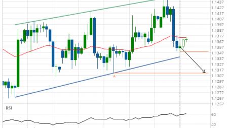 EUR/USD Target Level: 1.1310