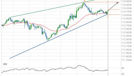 USD/JPY Target Level: 113.3700