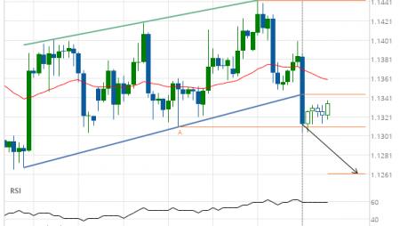 EUR/USD Target Level: 1.1262