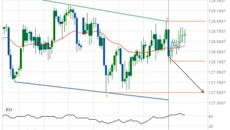 EUR/JPY Target Level: 127.5900