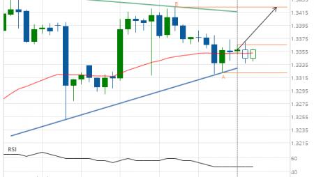 USD/CAD Target Level: 1.3424
