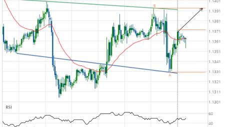EUR/USD Target Level: 1.1393