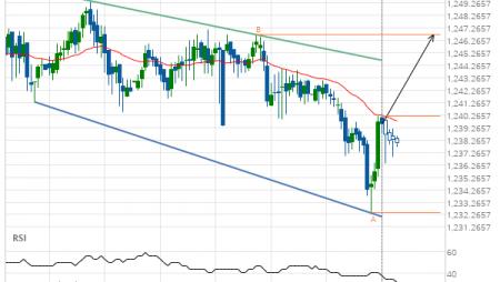 XAU/USD Target Level: 1246.7400