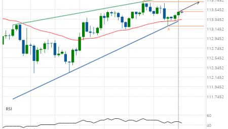 USD/JPY Target Level: 113.7080