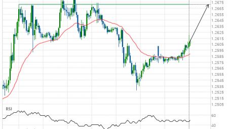 GBP/USD Target Level: 1.2671
