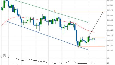 NZD/USD Target Level: 0.6912