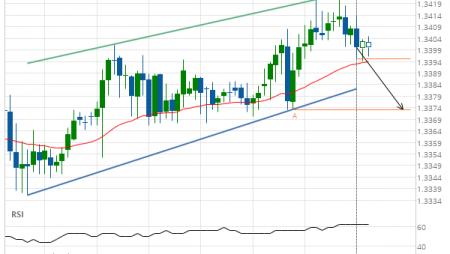 USD/CAD Target Level: 1.3373