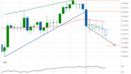 USD/CHF Target Level: 0.9886