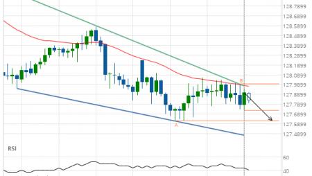 EUR/JPY Target Level: 127.6200