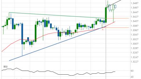 USD/CAD Target Level: 1.3513