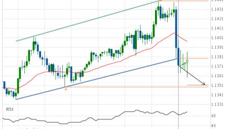 EUR/USD Target Level: 1.1351