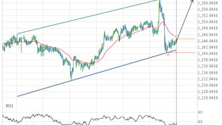 XAU/USD Target Level: 1257.9800