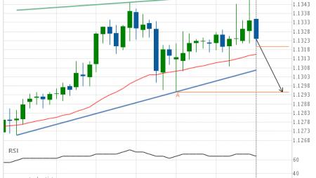 EUR/CHF Target Level: 1.1295