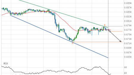 NZD/USD Target Level: 0.6721