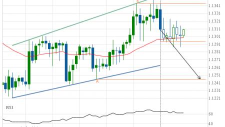 EUR/CHF Target Level: 1.1246