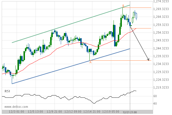 Gold February 2019 Target Level: 1236 5000 | Autochartist Trader