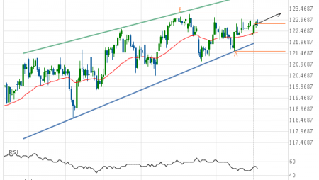 Live Cattle February 2019 Target Level: 123.2750