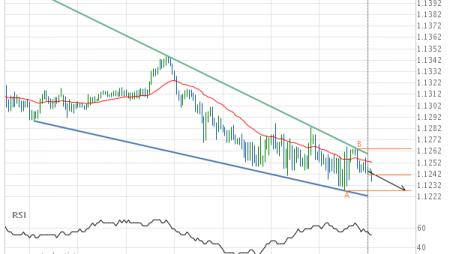 EUR/CHF Target Level: 1.1227