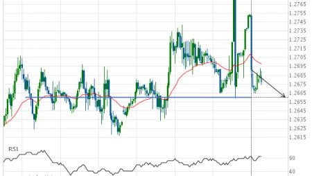 GBP/USD Target Level: 1.2660