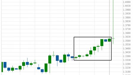 Big Movement USD/CAD