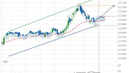 XAG/USD Target Level: 15.1640