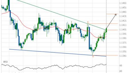EUR/USD Target Level: 1.1436