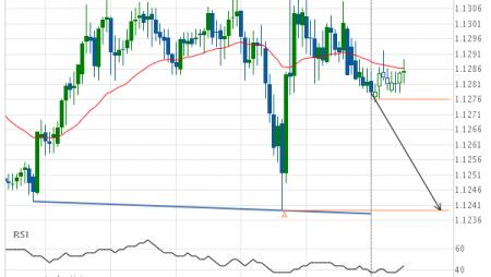 EUR/CHF Target Level: 1.1239