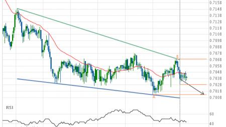 AUD/USD Target Level: 0.7012