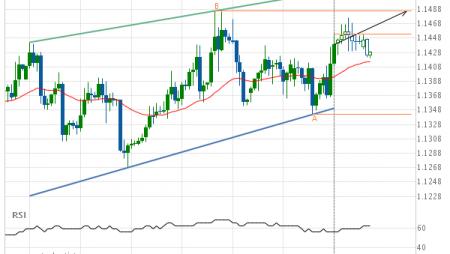 EUR/USD Target Level: 1.1486