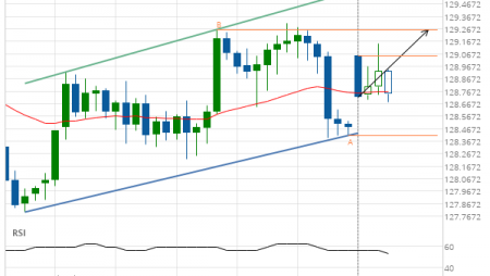EUR/JPY up to 129.2600
