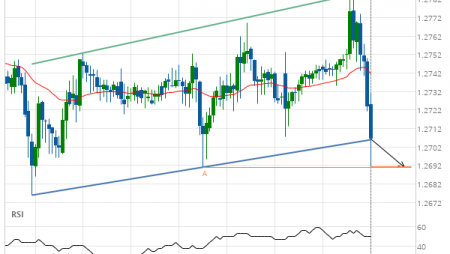 GBP/CHF down to 1.2691