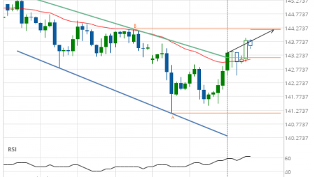 GBP/JPY up to 144.2109