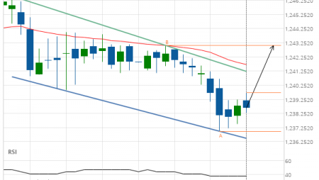 XAU/USD up to 1243.0600