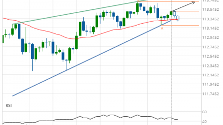 USD/JPY up to 113.7080
