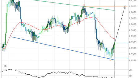 EUR/NZD up to 1.6698