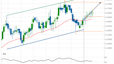 XAG/USD up to 14.8050