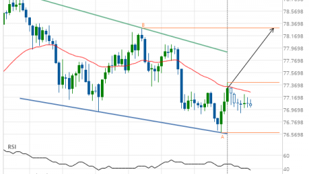 NZD/JPY up to 78.2960