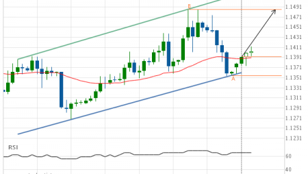 EUR/USD up to 1.1486