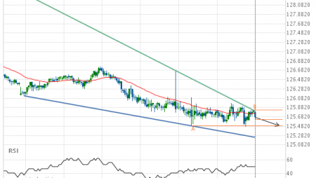EUR/JPY down to 125.4900