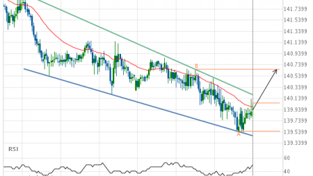 GBP/JPY up to 140.6640