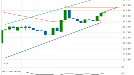 USD/JPY up to 110.6630
