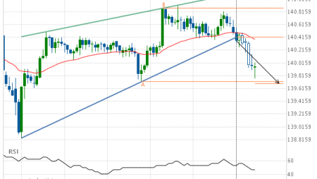 GBP/JPY down to 139.6925