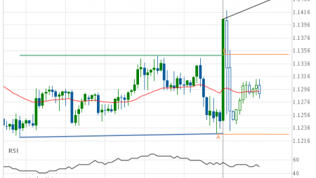 EUR/CHF up to 1.1445