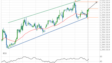 XAU/USD up to 1278.9800