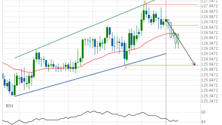 EUR/JPY down to 125.9250