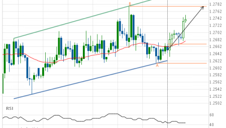 GBP/USD up to 1.2777