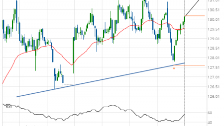 Travelers Cos Inc. (TRV) up to 131.21